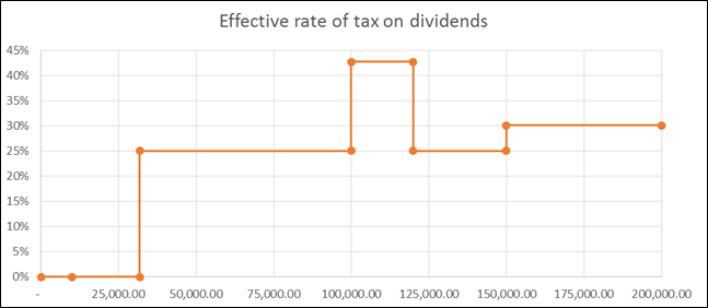 Tax Dividends