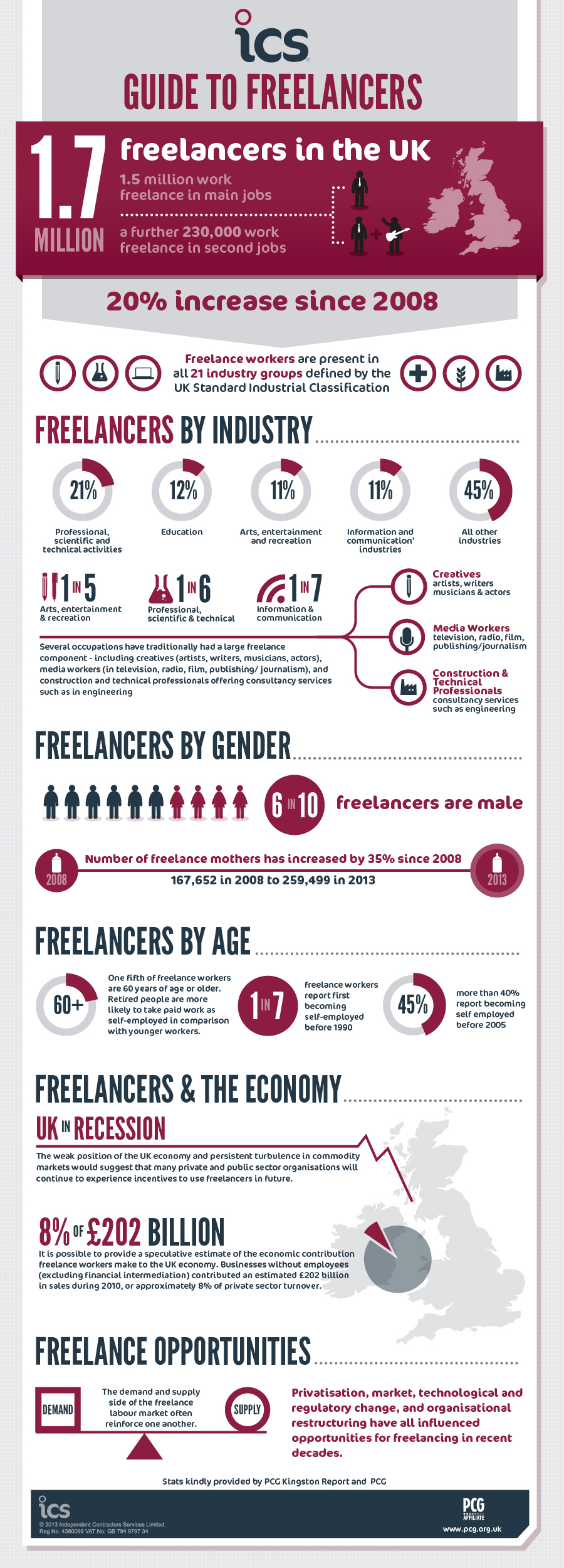 ICS Freelancers Infographic