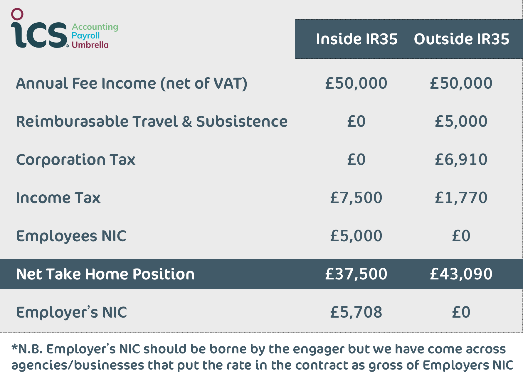 Image result for ir35 tax comparison